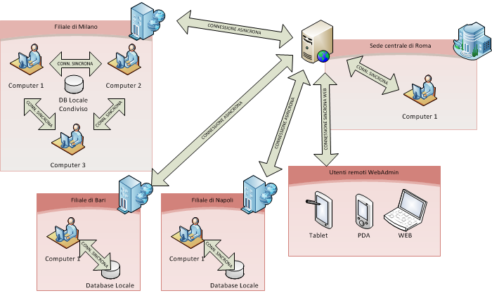 Schema globale sincronizzazione